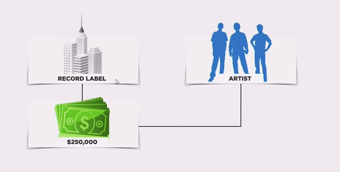How-The-Music-Industry-Works